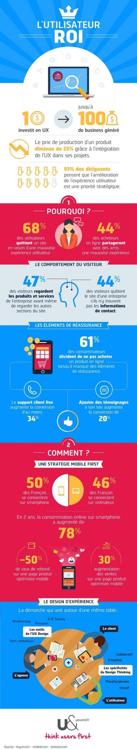 infographie-ux-design