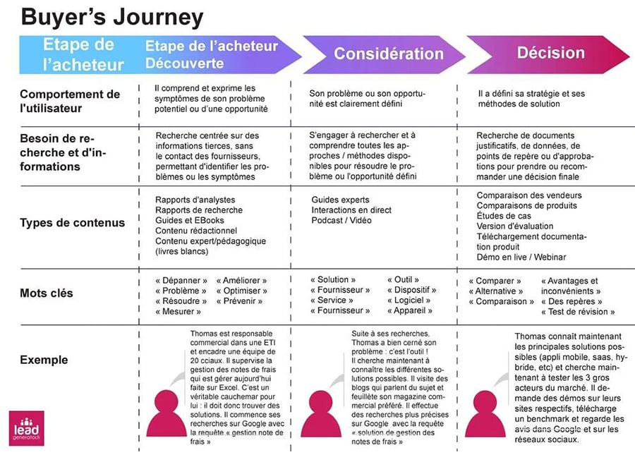 buyer-journey-exemple